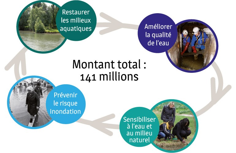 Restaurer les milieux aquatiques ; Améliorer la qualité de l'eau ; Sensibiliser à l'eau et au milieu naturel ; Prévenir le risque inondation