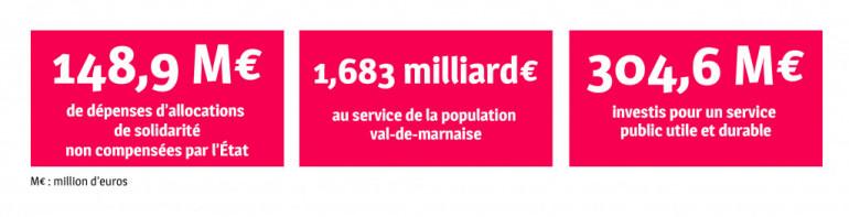 compte administratif 2019 du Département du Val-de-Marne
