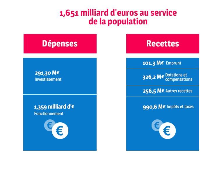 compte administratif 2018 du Département du Val-de-Marne