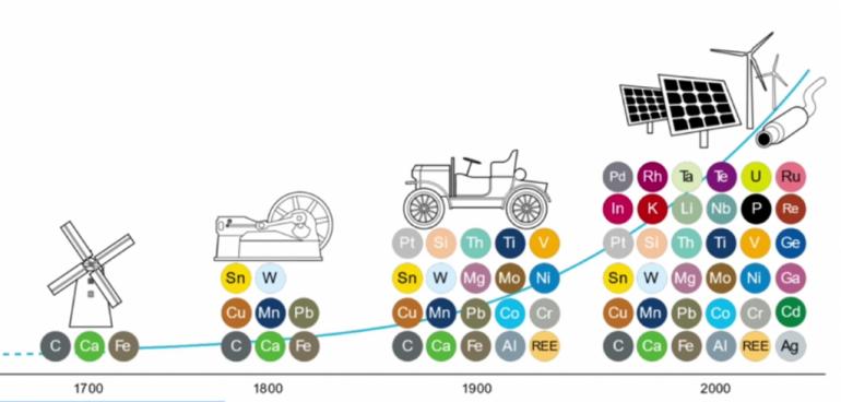 Consommation de métaux, graphique Françoise Berthoud