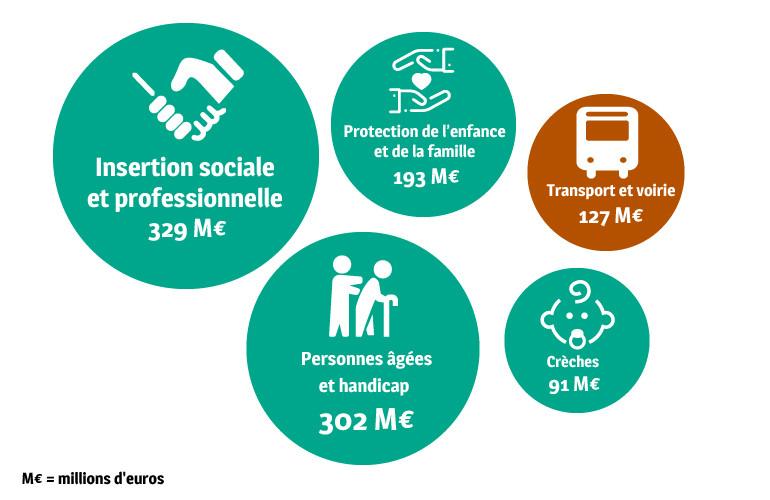 Budget 2020 Département du Val-de-Marne