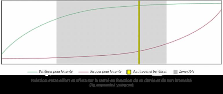 Evaluer le rapport entre bénéfices et risques pour la santé