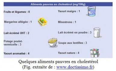 Hypercholestérolémie et activités physiques | valdemarne.fr