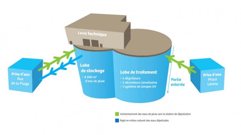 La station de dépollution des eaux pluviales se compose de deux prises d'eau, une structures souterraines, 1km de connecteurs souterrains