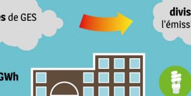 Consommation énergétique et émission de gaz à effet de serre (GES) des bâtiments départementaux dans le Val-de-Marne